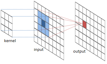 Evaluation Of A Python Algorithm For Parallel Convolution
